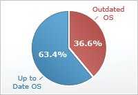 Windows Errors Graph